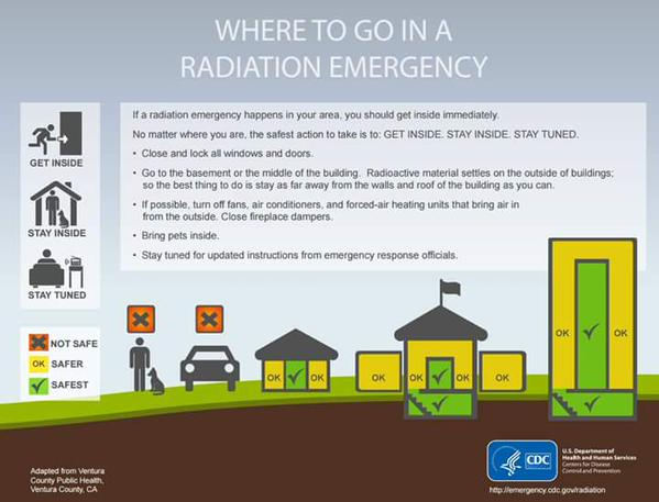 St Louis County Releases Where To Go In a Radiation Emergency