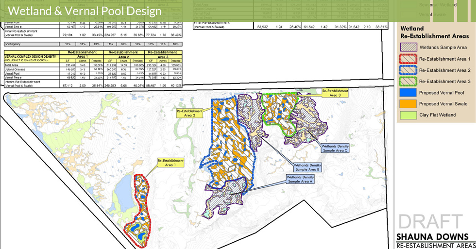 Melton Design Group, a landscape architecture firm, designed the Shauna Downs Wetland Inventory Butte County, CA.