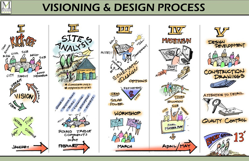MDG-visioning-and-design-process