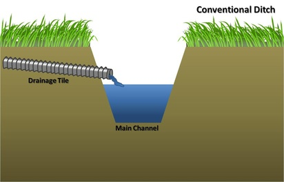 Conventional ditch Indiana Watershed Inititative