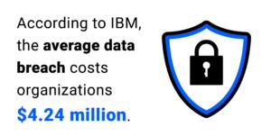 the average data breach costs organizations $4.24M