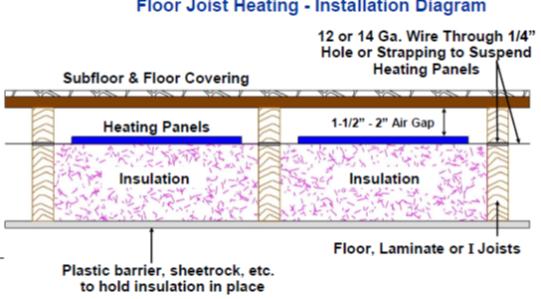 Floor Warming Systems Floor Joist Heating Installation Diagram