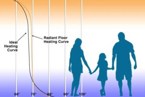 Floor Warming Systems Ideal Heating Curve 4