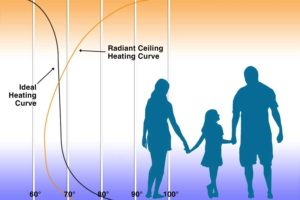 Floor Warming Systems Ideal Heating Curve 5