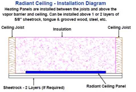 Floor Warming Systems Radiant Ceiling Installation Diagram
