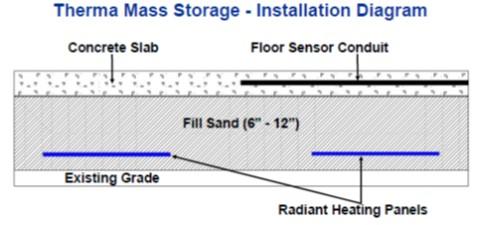 Floor Warming Systems Thermal Mass Storage Installation Diagram