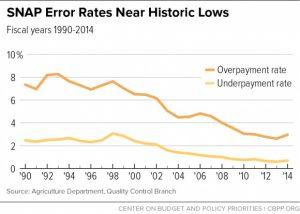 SNAP Error Rates Near Historic Lows