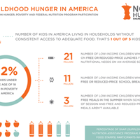 Facts on Childhood Hunger in America