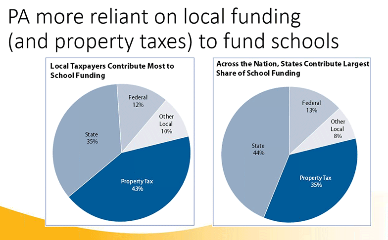 PA more reliant on local funding and property taxes to fund schools