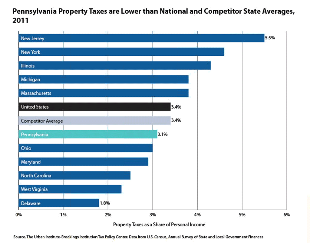 PA property taxes are lower than national and state averages