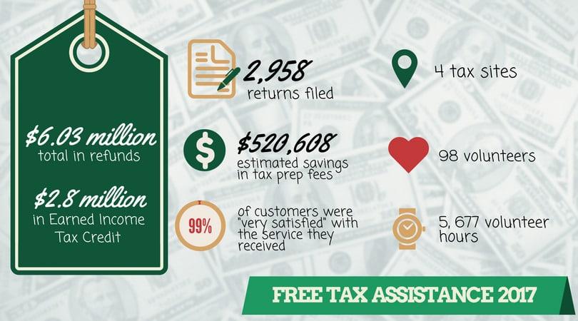 Just Harvest Tax Season 2017 infographic