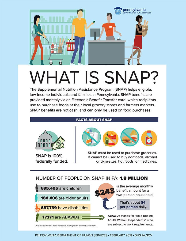 What is SNAP? fact sheet