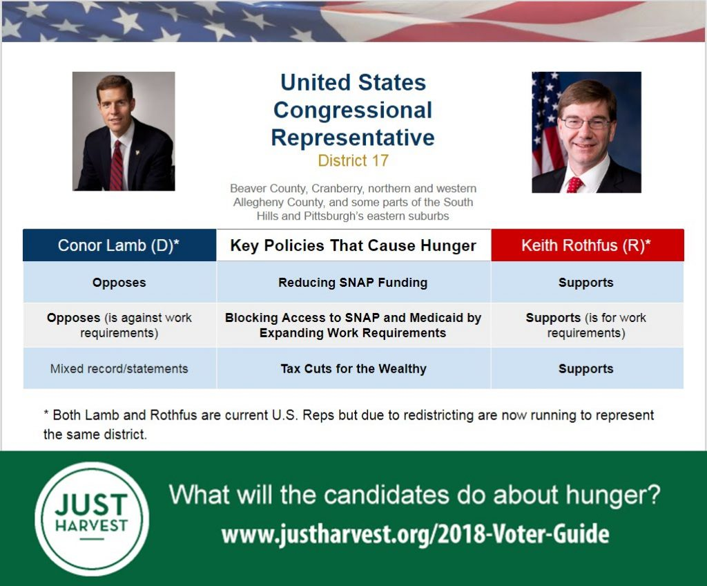 Where Connor Lamb and Keith Rothfus stand on 3 key policies causing hunger in the race for the PA 17th Congressional District