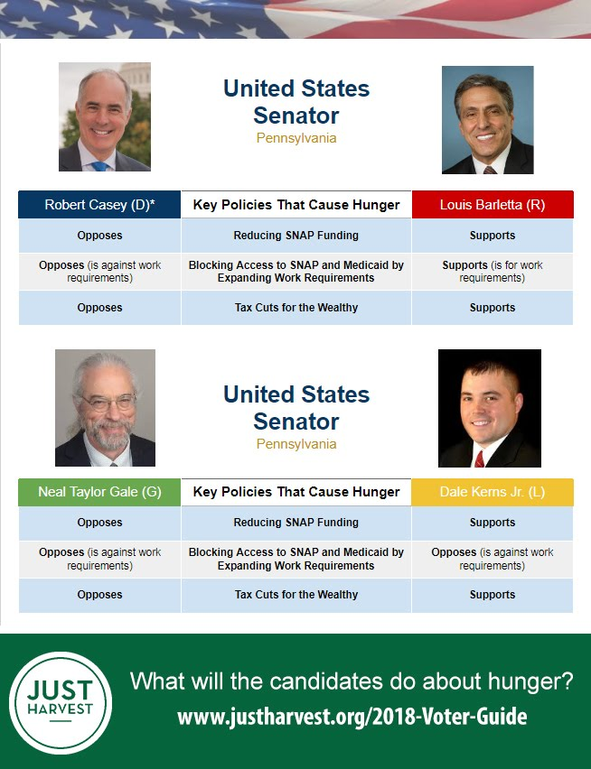 Where Bob Casey, Louis Barletta, Neal Taylor Gale, and Dale Kerns, Jr. stand on 5 key policies to combat hunger in the race for U.S. Senator of Pennsylvavnia