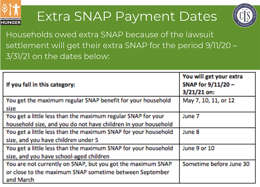 Extra SNAP Payment Dates chart
