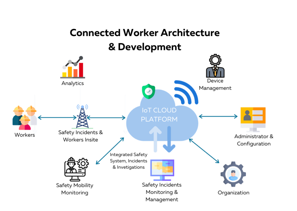 Connected worker Architecture