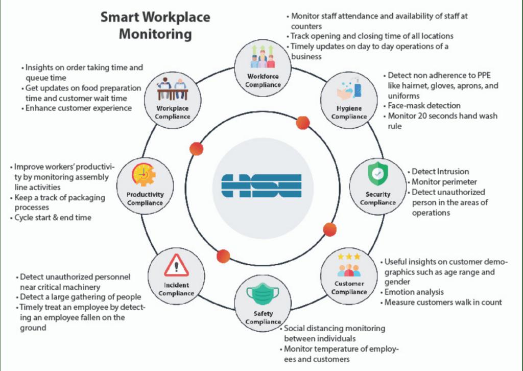 Smart Workforce monitoring