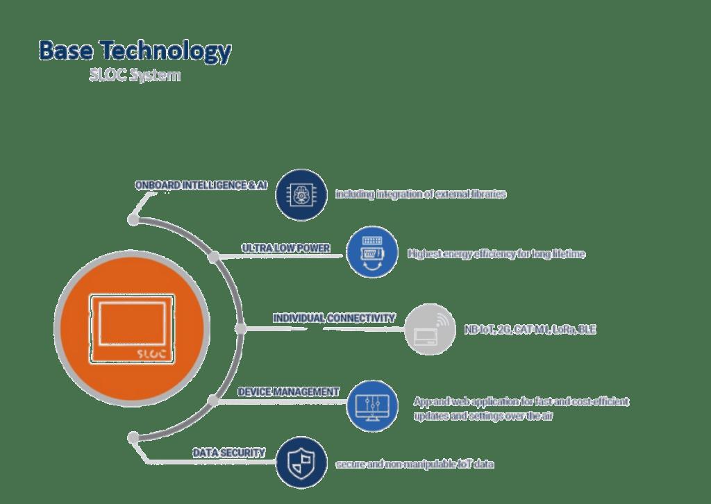 waste management base technology