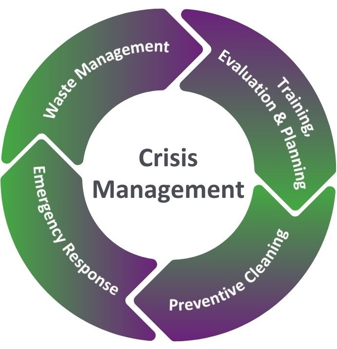 Graphic with the crisis management circle