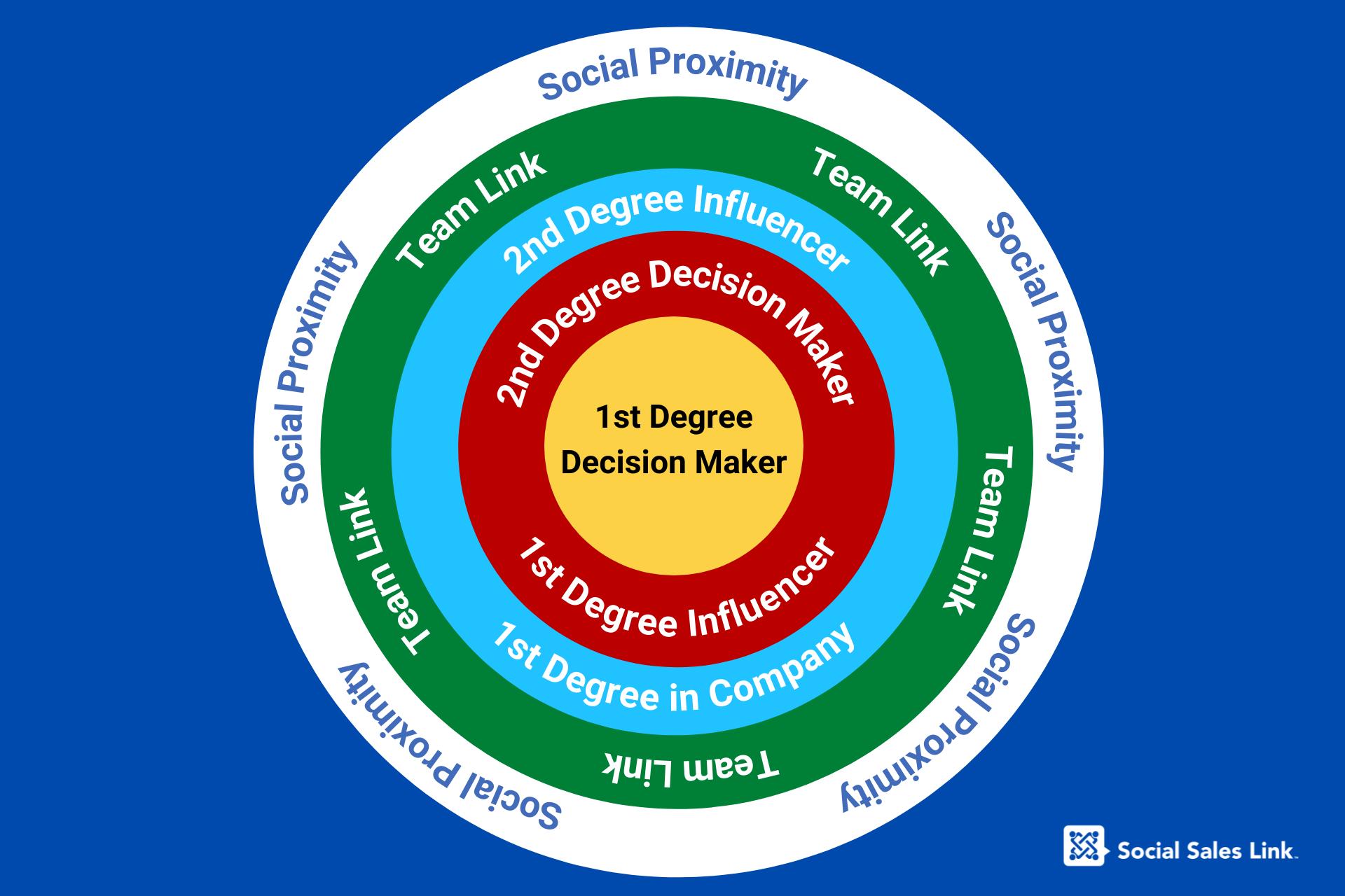 Social Proximity Infographic