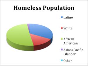 homeless-population