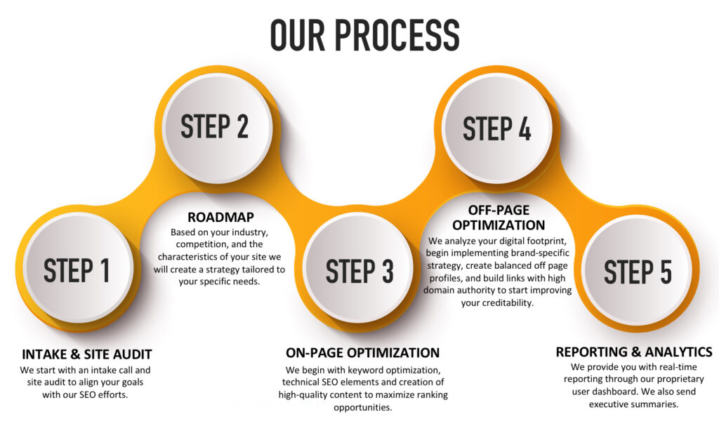 Organic SEO and Local SEO. Our process to get you started