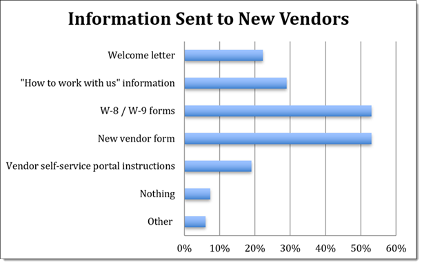 Information Sent to New Vendors Graph