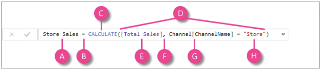 This is a data visualization screenshot of DAX (Data Analysis Expressions) from PowerBI.