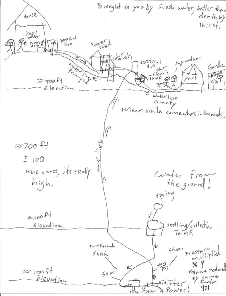 Watersystemillustration-783x1024