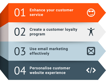 Four Customer Retention Tips For Ecommerce Websites