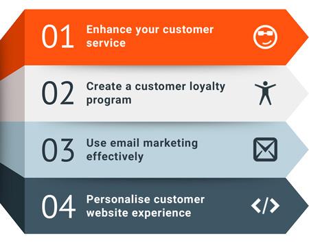Four Customer Retention Tips For Ecommerce Websites