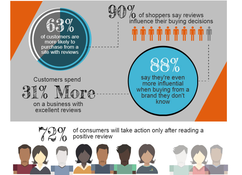How Online Pr Affects Your Sales