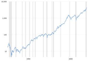 S&P 500 Index 1928-2021
