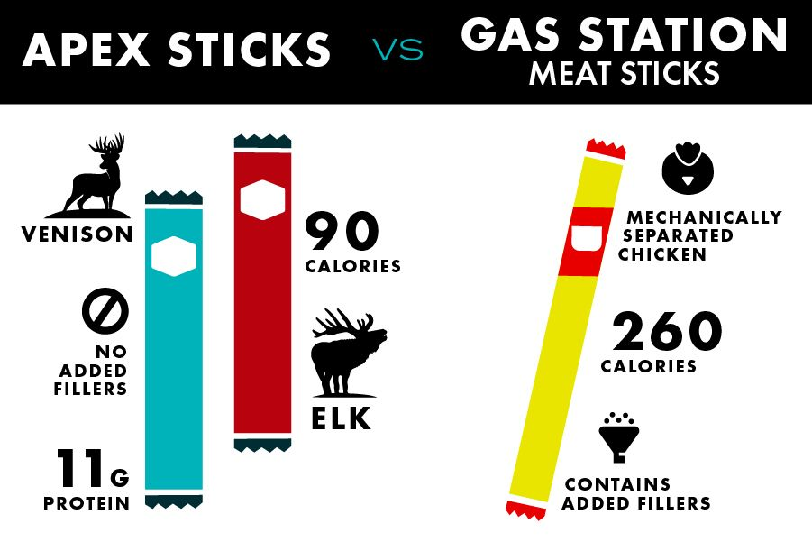 Apex Protein Sticks vs Gas Station Meat Sticks