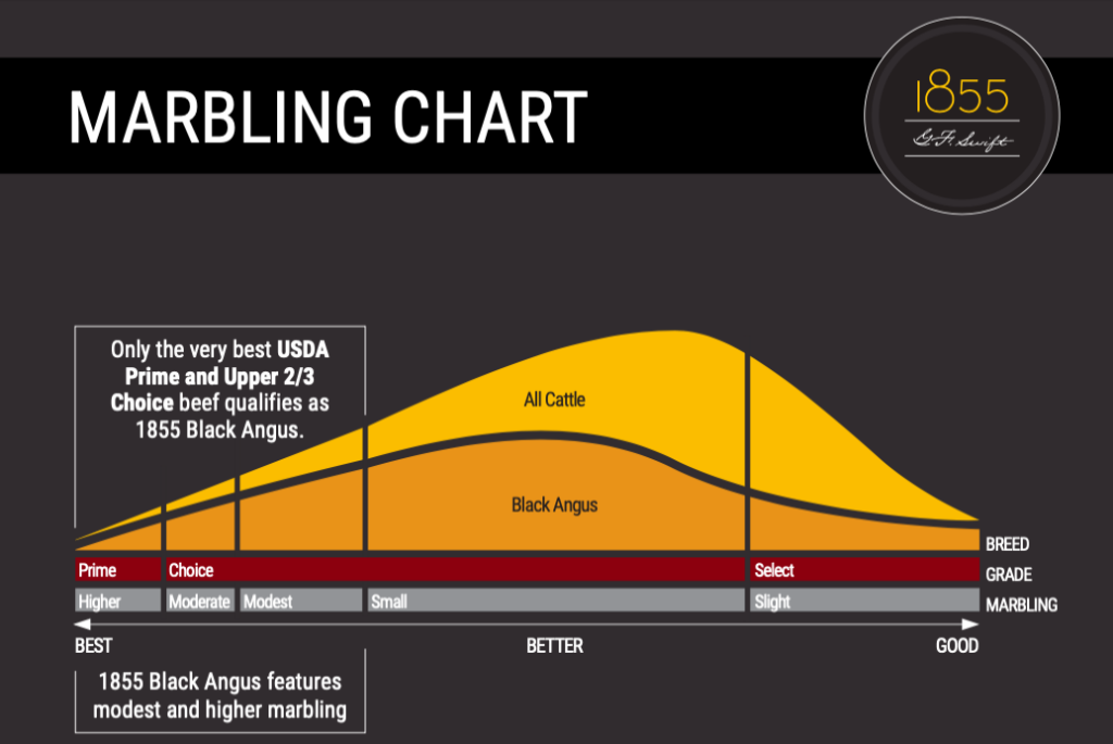 marbling chart for meat ratings