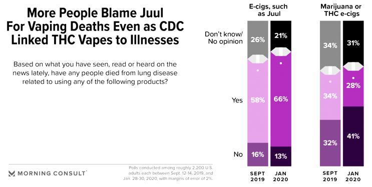 What You Should Know About E-cigarettes and EVALI