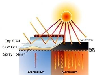 Spray foam energy diagram