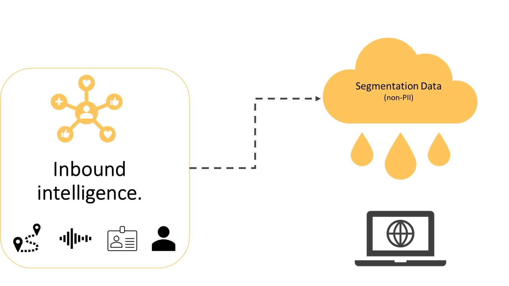 Inbound Intelligence - cloud
