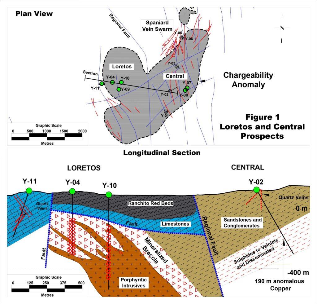 Loretos-Central-Prospects-Chart-Chesapeake-Gold