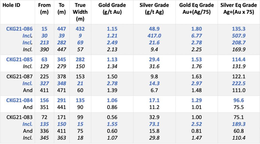 Chesapeake Gold Corp TSXV - CKG OTCQX - CHPGF