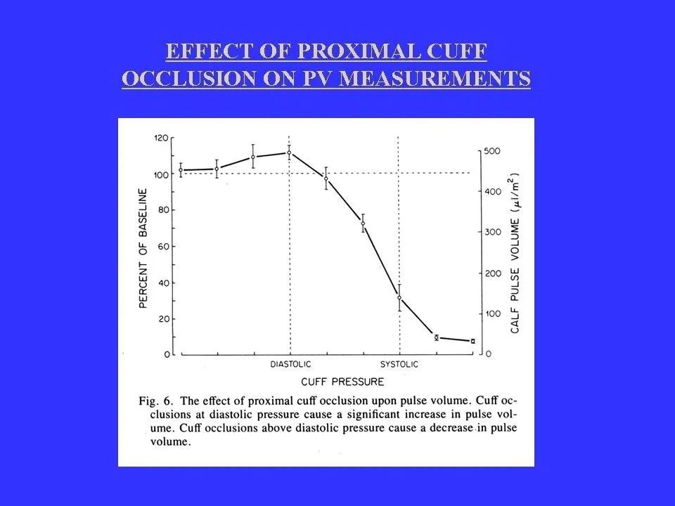 Effect of Proximal Cuff