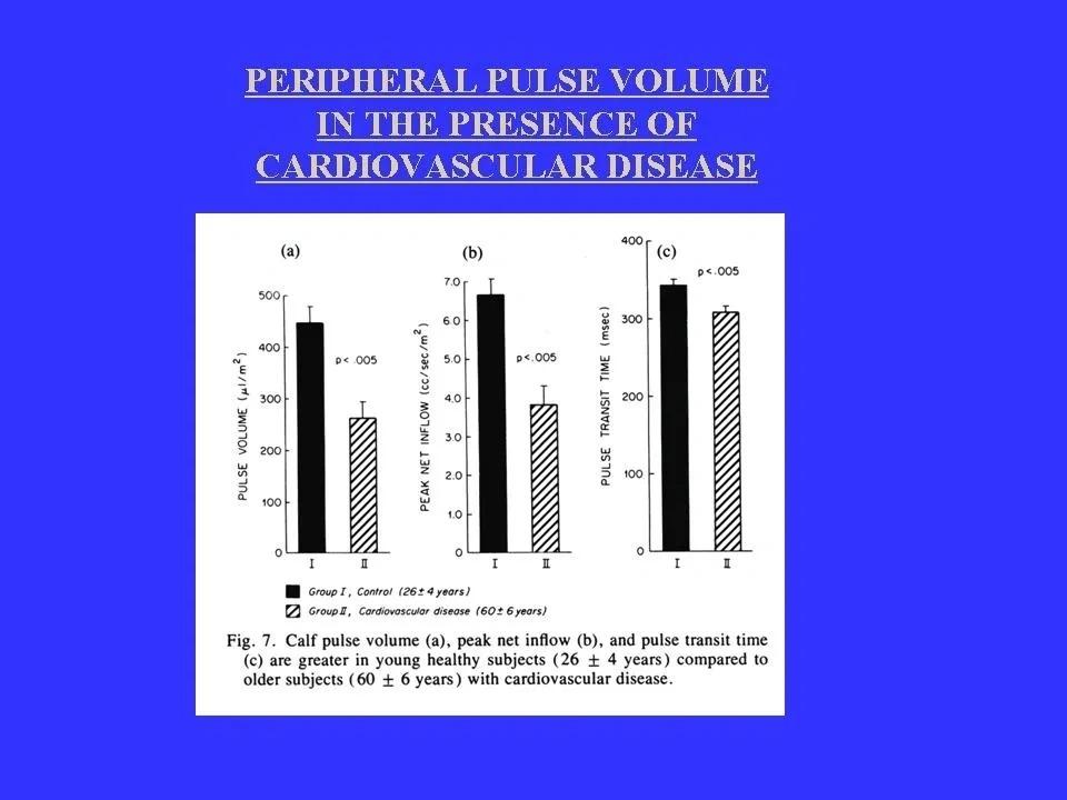 Peripheral Pulse Volume