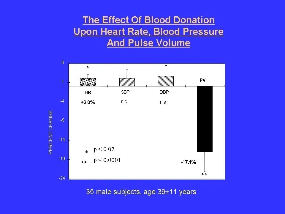 The Effect of Blood Donation Upon Heart Rate, Blood Pressure And Pulse Volume