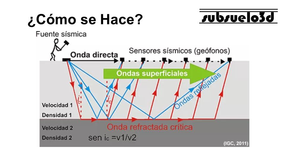 Principio básico del método de refracción sísmica, por Subsuelo3D