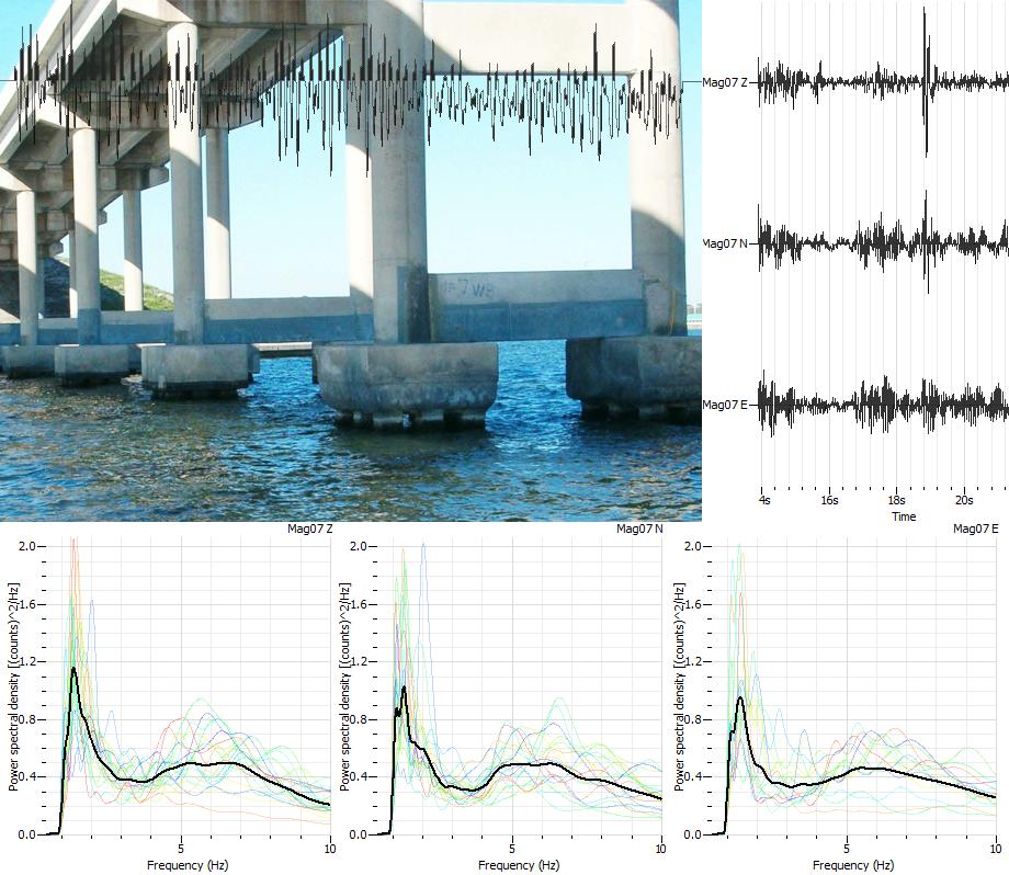 Monitoreo y Análisis de Vibraciones. Norma Alemana DIN 4150-3
