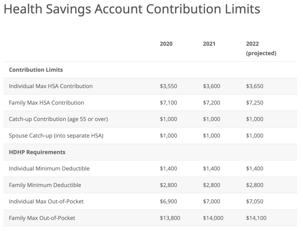 HSA Contribution Limits