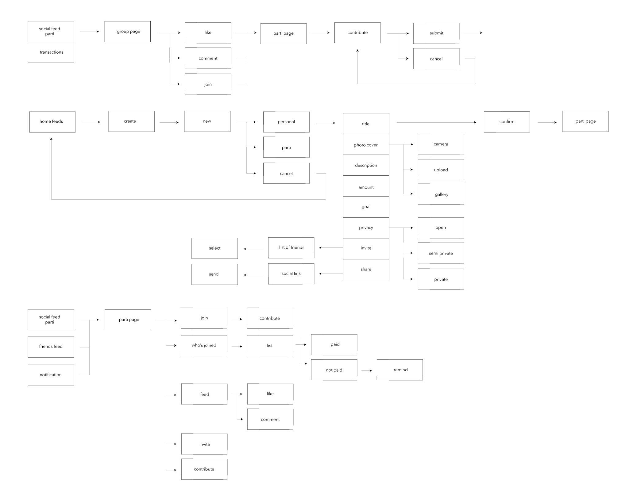 user-flow-finalized