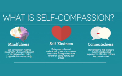 Self Compassion for Leaders