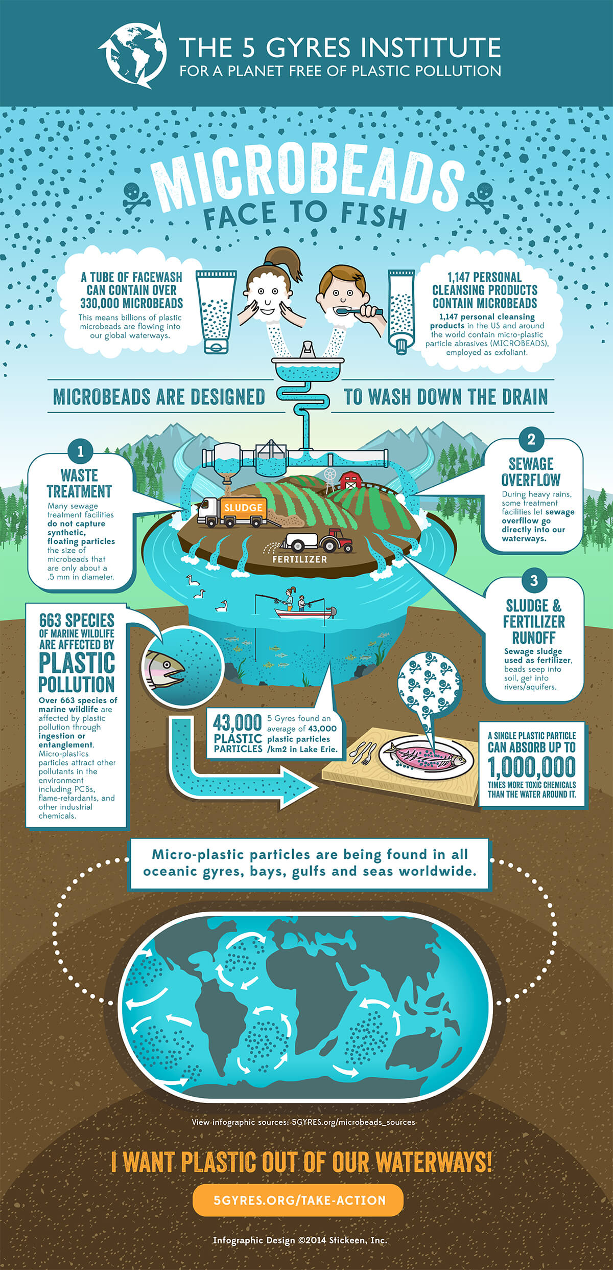 Microbeads: Tiny Toxic Killers infographic from 5 gyres #banthebead