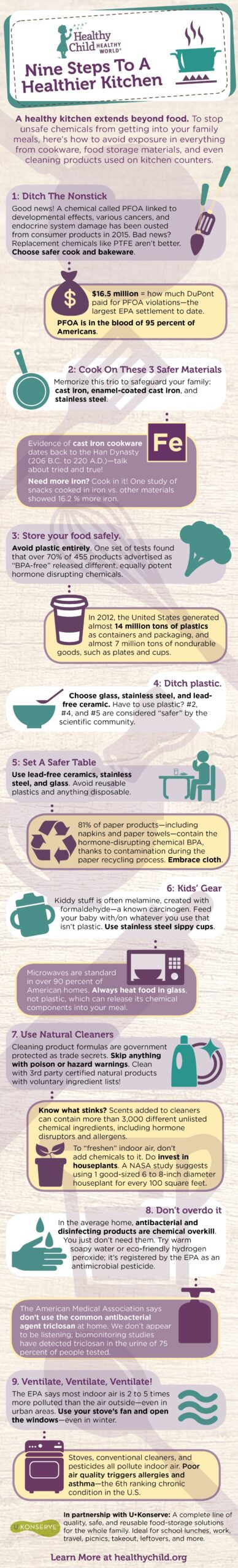 healthy kitchen infographic